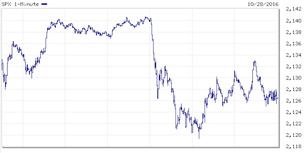 Elections Spooked the Markets S P 500