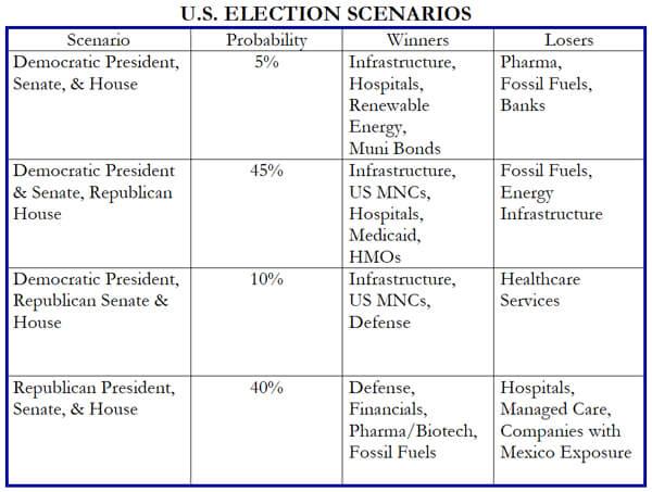 election scenario chart